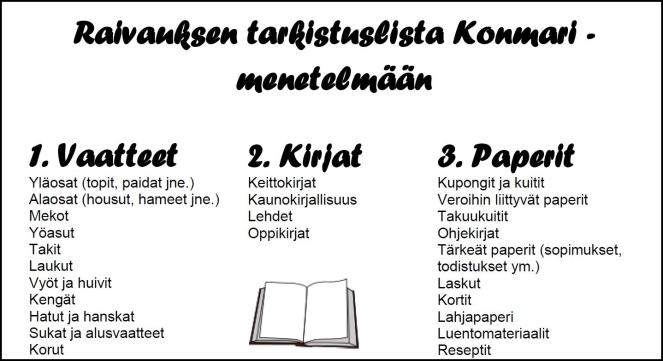 Raivauksen tarkistuslista Konmari-menetelmään